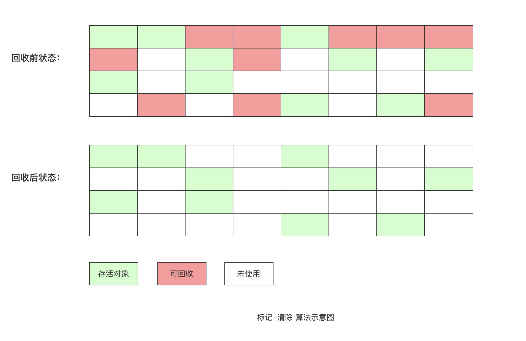 标记-清除算法示意图