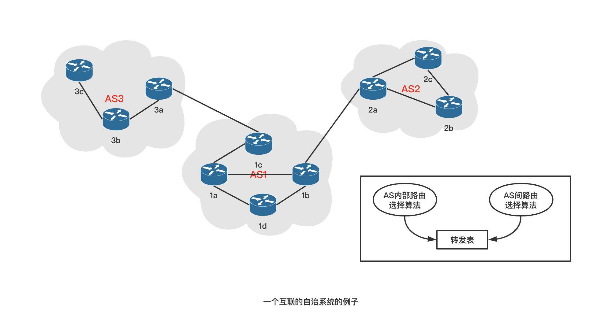 一个互联的自治系统的例子