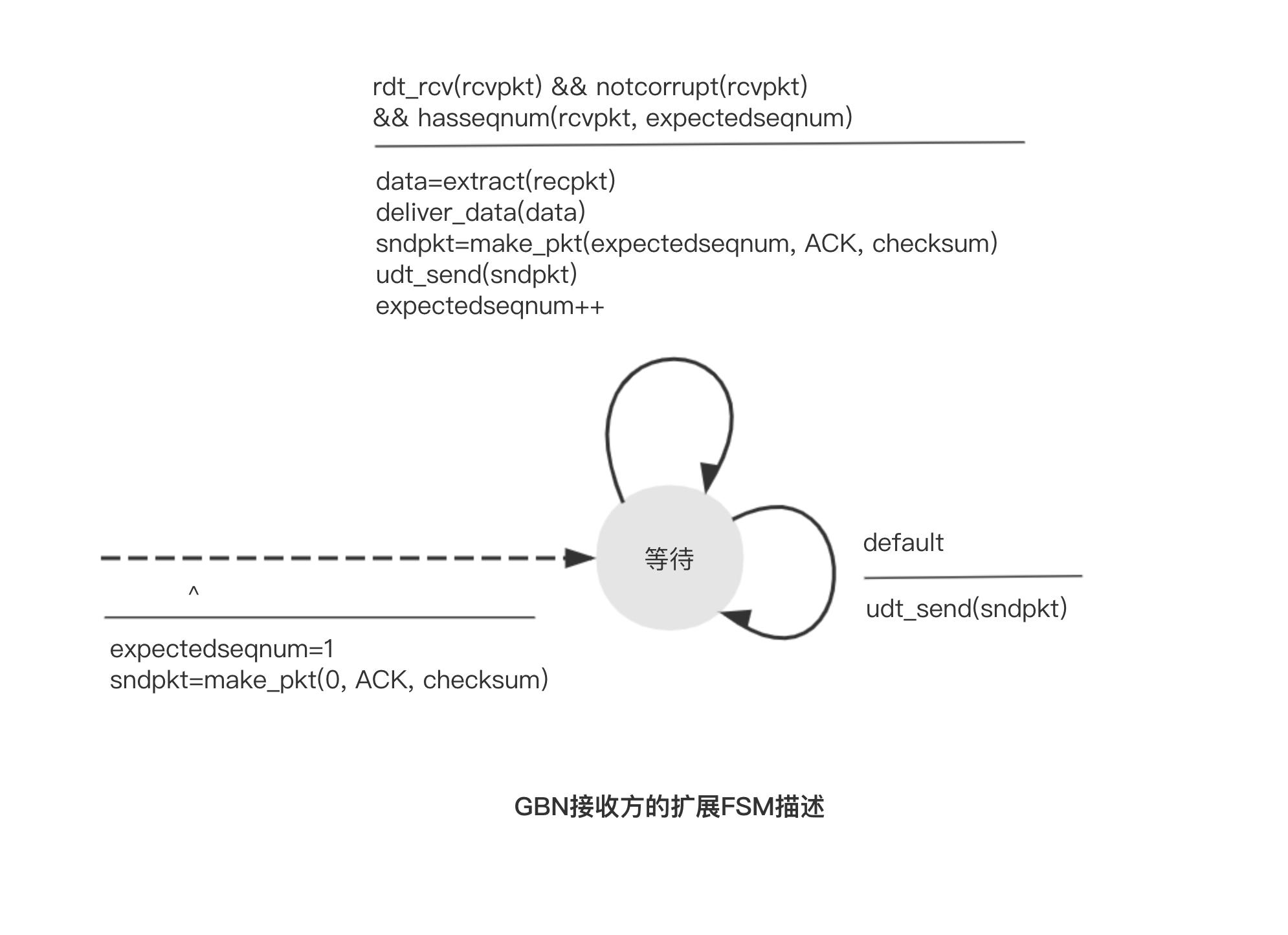 GBN接收方的扩展FSM描述