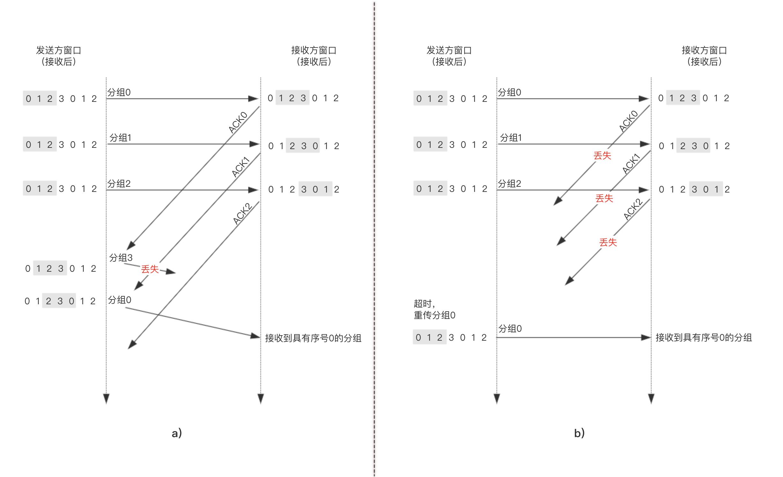 SR接收方的困境:是一个新分组还是一次重传