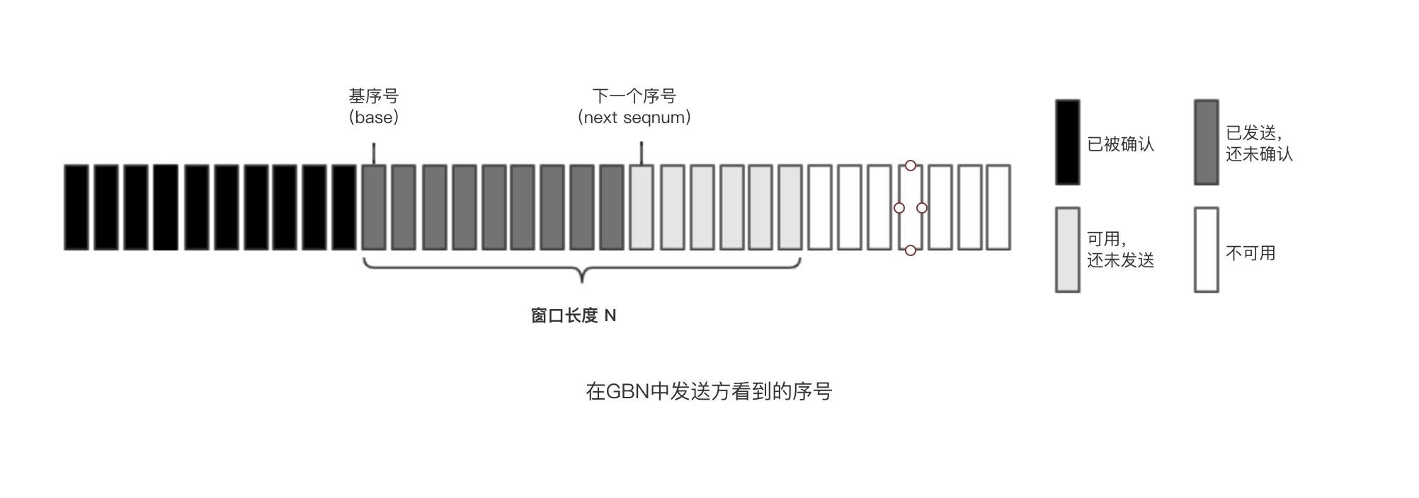 在GBN中发送方看到的序号