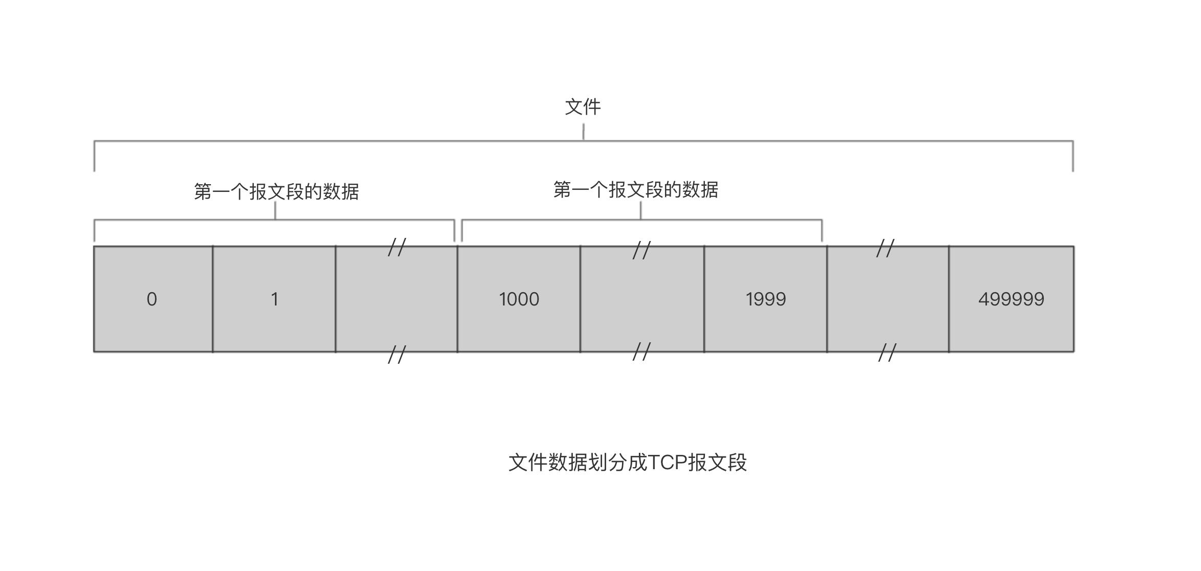 文件数据划分成TCP报文段