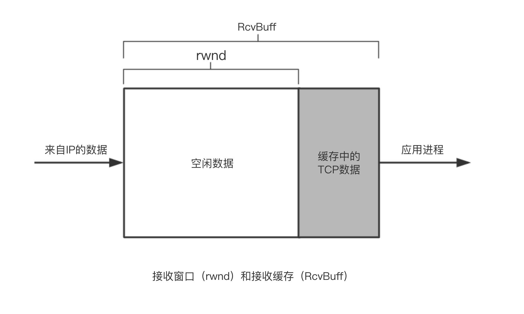 接收窗口(rwnd)和接收缓存(RcvBuff)
